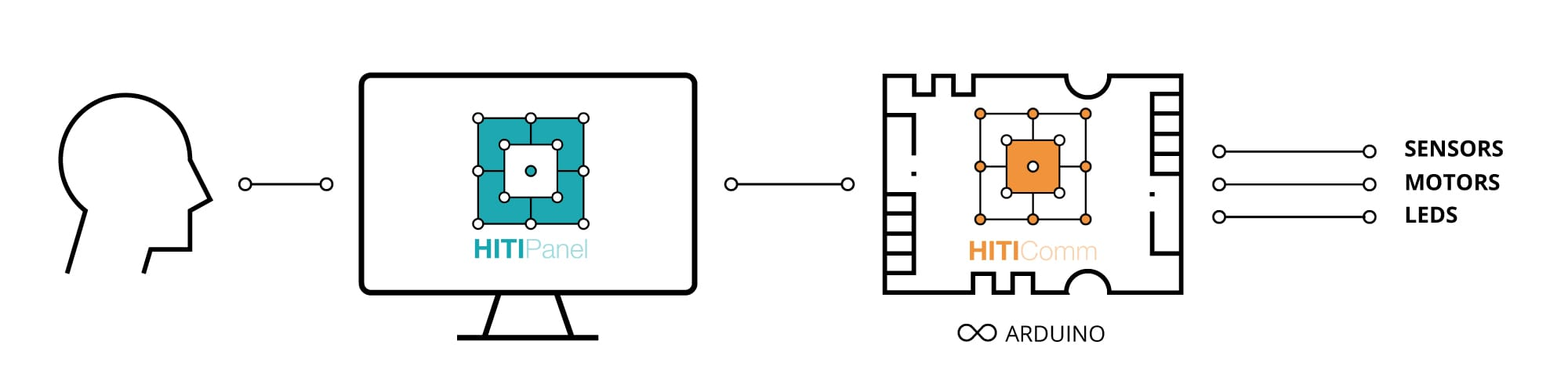 HITIPanel - Arduino serial connection